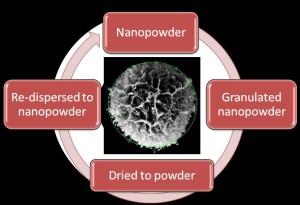 Freeze Granulation of nanopowders