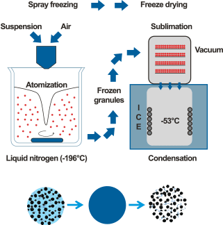 The technology of Freeze granulation