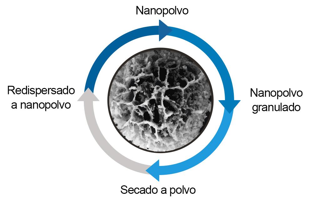 nanopolvo_es