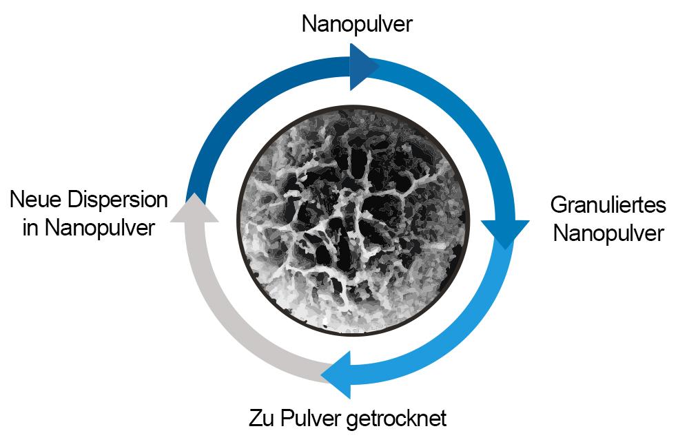 nanopulver_ge