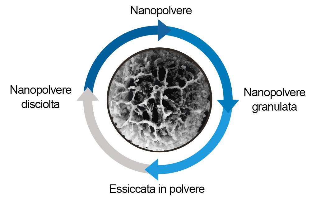 nanopolvere